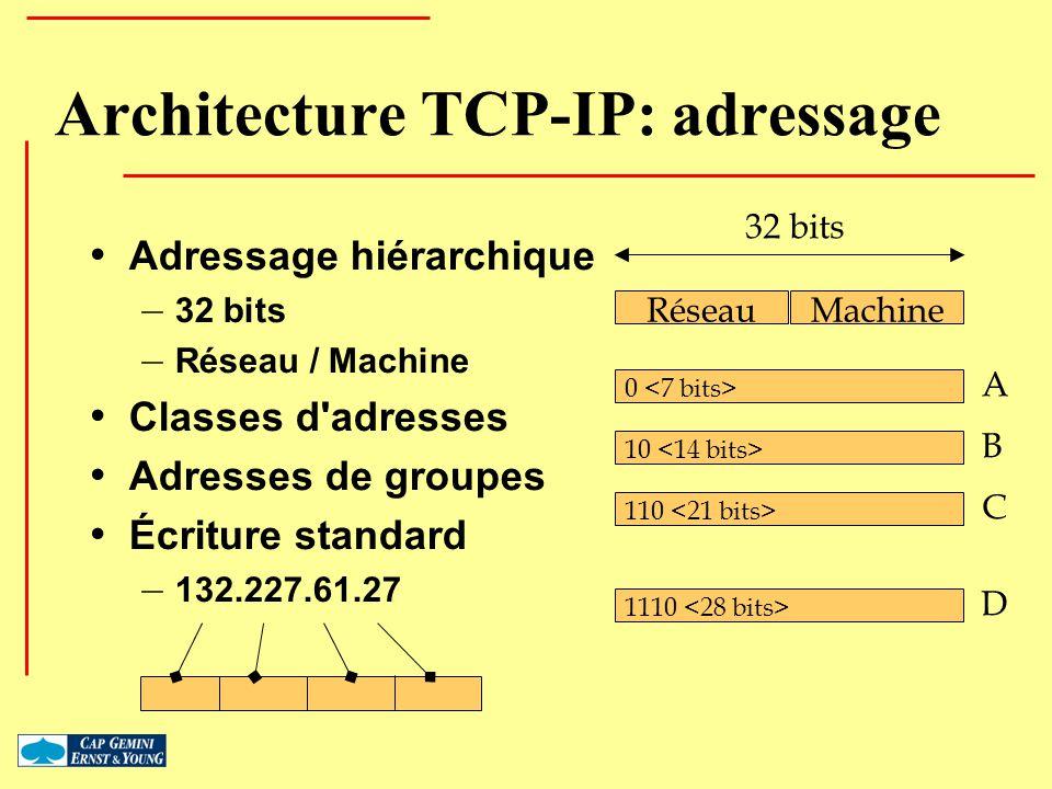 1 En - tête Données Numéro de séquence Acquittement Options Port destPort source Fenêtre Données URGChecksum Drapeaux TCP: élément de protocole