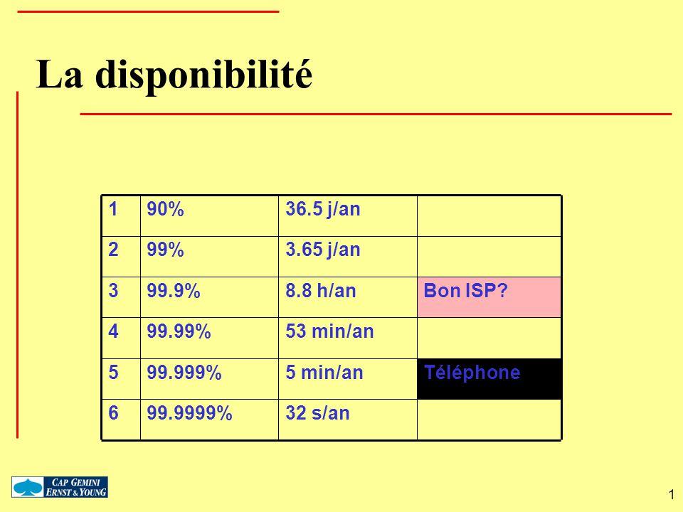 1 La disponibilité 32 s/an99.9999%6 Téléphone5 min/an99.999%5 53 min/an99.99%4 Bon ISP?8.8 h/an99.9%3 3.65 j/an99%2 36.5 j/an90%1