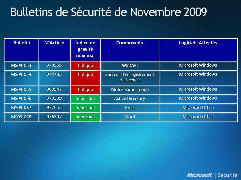 Bulletins de Sécurité de Novembre 2009 MS09-063973565CritiqueWSDAPI Microsoft Windows MS09-064974783Critique Serveur denregistrement de Licence Microsoft Windows MS09-065969947Critique Pilotes kernel mode Microsoft Windows MS09-066973309Important Active Directory Microsoft Windows MS09-067972652ImportantExcel Microsoft Office MS09-068976307ImportantWord