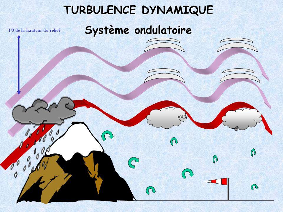 TURBULENCE DYNAMIQUE Système ondulatoire 1/3 de la hauteur du relief