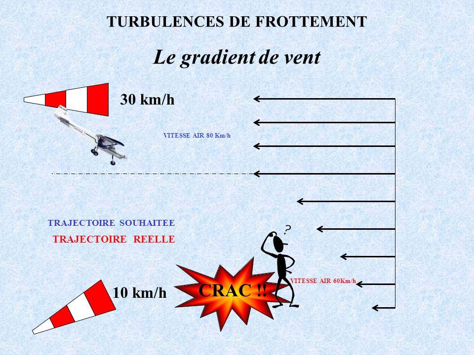 10 km/h 30 km/h CRAC !! TURBULENCES DE FROTTEMENT Le gradient de vent TRAJECTOIRE SOUHAITEE TRAJECTOIRE REELLE VITESSE AIR 80 Km/h VITESSE AIR 60Km/h