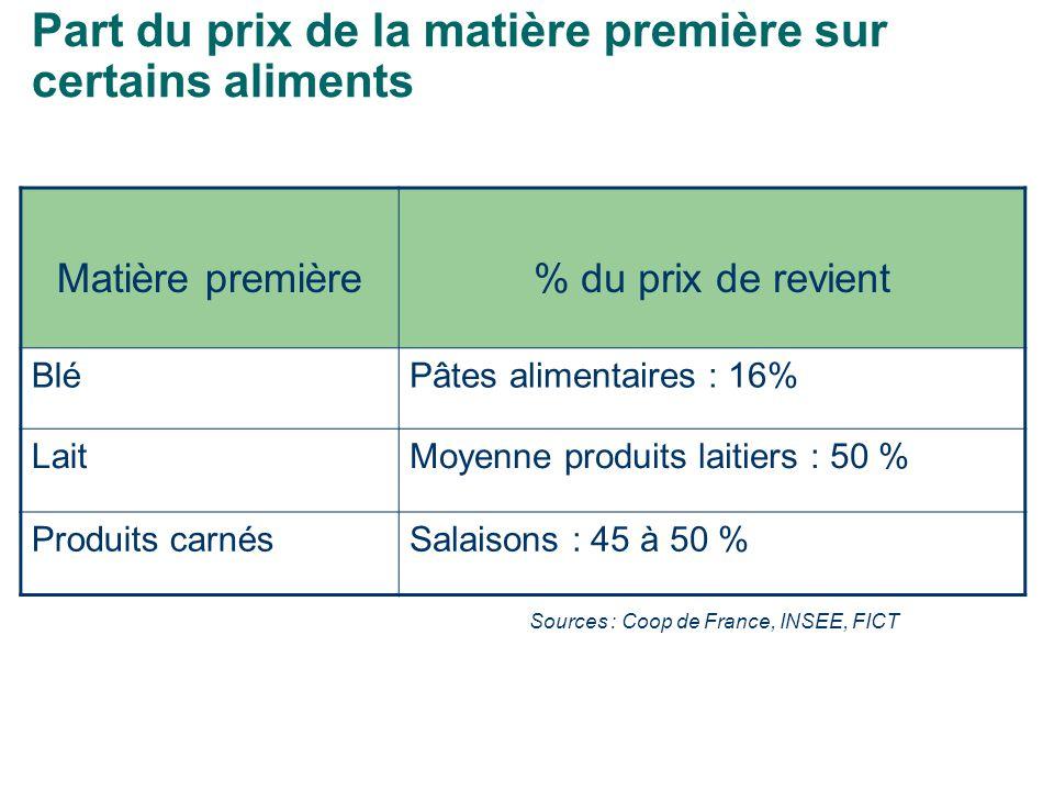 Part du prix de la matière première sur certains aliments Matière première% du prix de revient BléPâtes alimentaires : 16% LaitMoyenne produits laitiers : 50 % Produits carnésSalaisons : 45 à 50 % Sources : Coop de France, INSEE, FICT