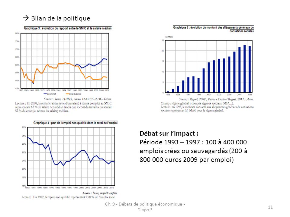 Ch. 9 - Débats de politique économique - Diapo 3 11 Bilan de la politique Débat sur limpact : Période 1993 – 1997 : 100 à 400 000 emplois crées ou sau
