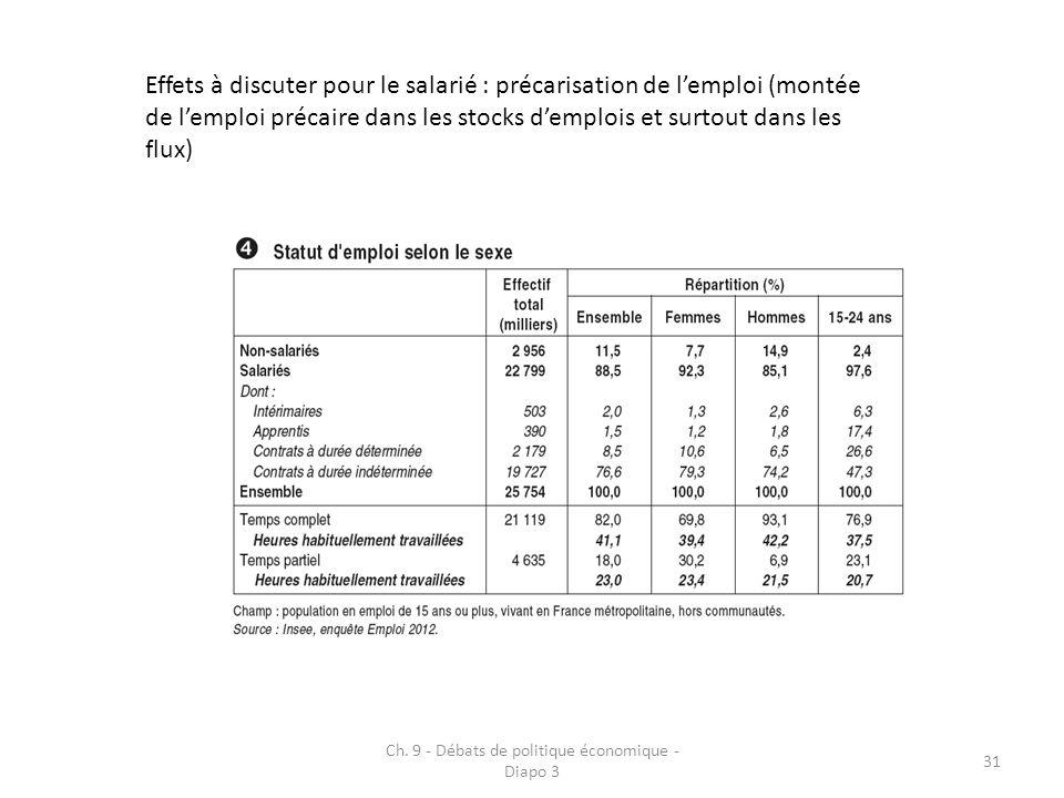 Ch. 9 - Débats de politique économique - Diapo 3 31 Effets à discuter pour le salarié : précarisation de lemploi (montée de lemploi précaire dans les