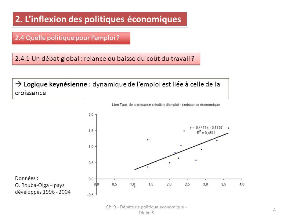 4 2. Linflexion des politiques économiques 2.4 Quelle politique pour lemploi ? 2.4.1 Un débat global : relance ou baisse du coût du travail ? Logique