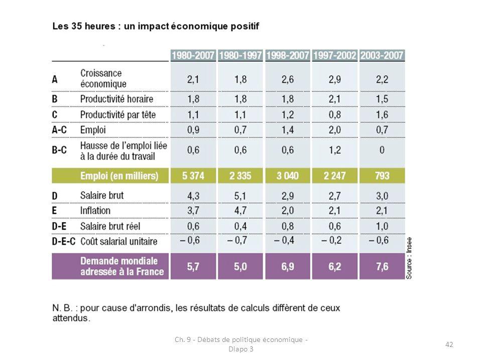 Ch. 9 - Débats de politique économique - Diapo 3 42