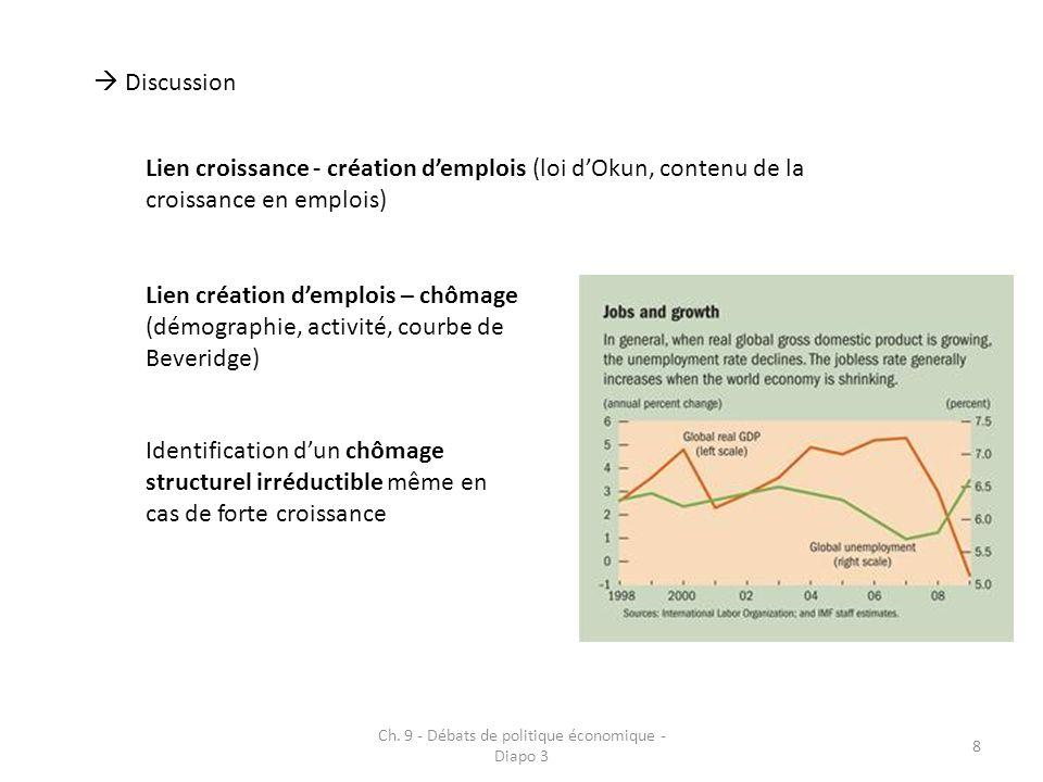 Ch. 9 - Débats de politique économique - Diapo 3 8 Discussion Lien croissance - création demplois (loi dOkun, contenu de la croissance en emplois) Lie