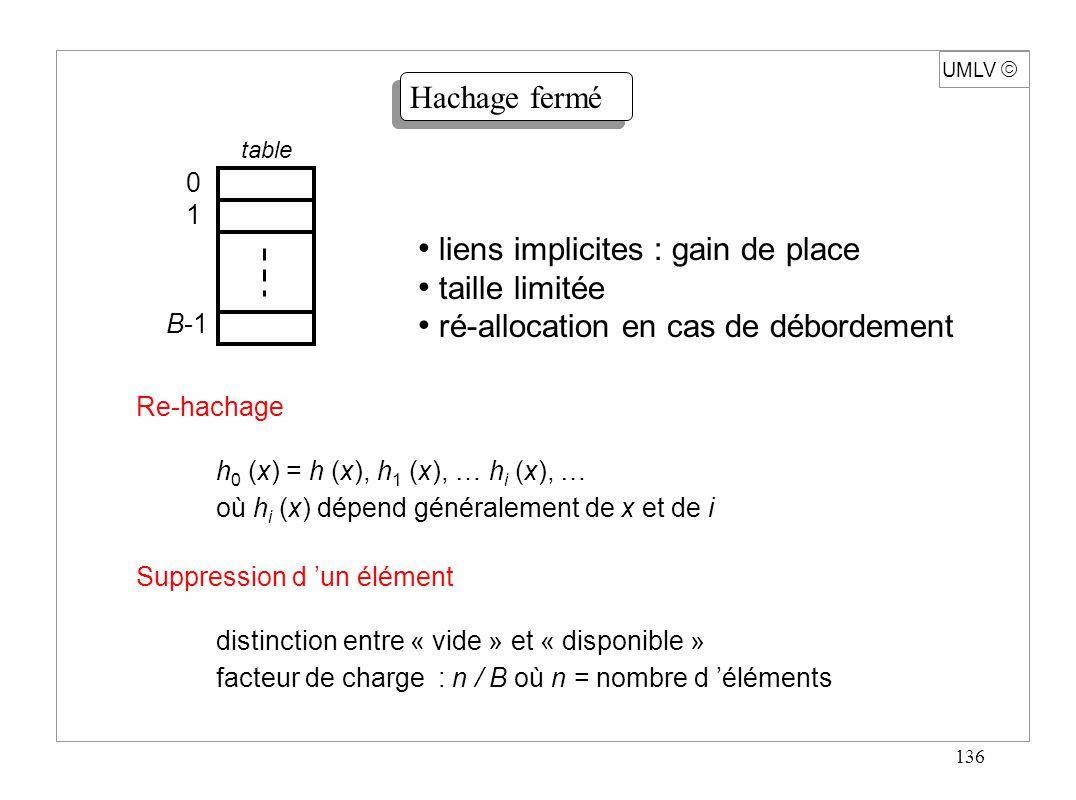 136 UMLV Hachage fermé table 0101 B-1 liens implicites : gain de place taille limitée ré-allocation en cas de débordement Re-hachage h 0 (x) = h (x),