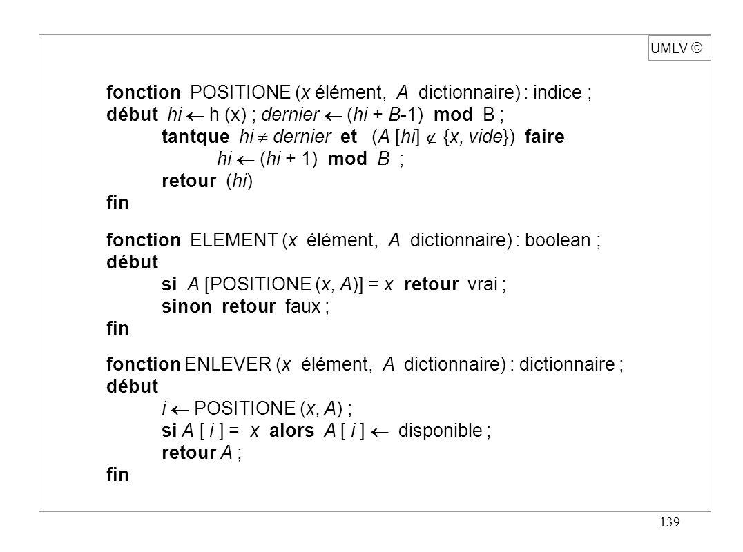 139 UMLV fonction POSITIONE (x élément, A dictionnaire) : indice ; début hi h (x) ; dernier (hi + B-1) mod B ; tantque hi dernier et (A [hi] {x, vide}