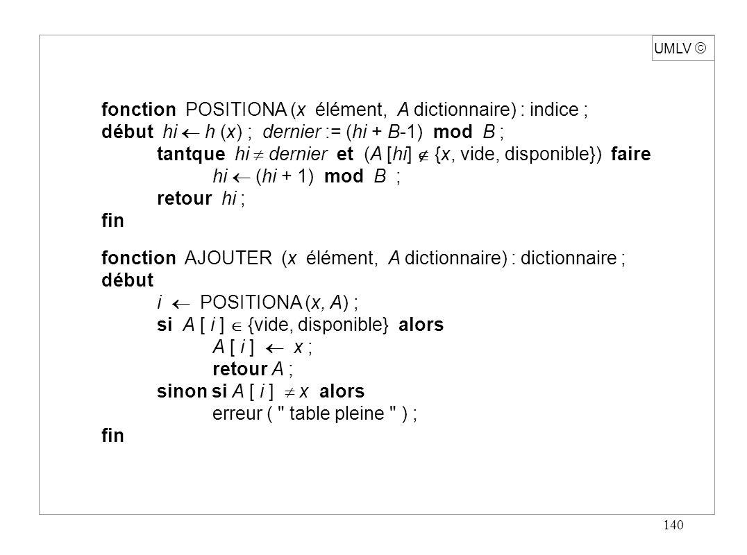 140 UMLV fonction POSITIONA (x élément, A dictionnaire) : indice ; début hi h (x) ; dernier := (hi + B-1) mod B ; tantque hi dernier et (A [hi] {x, vi