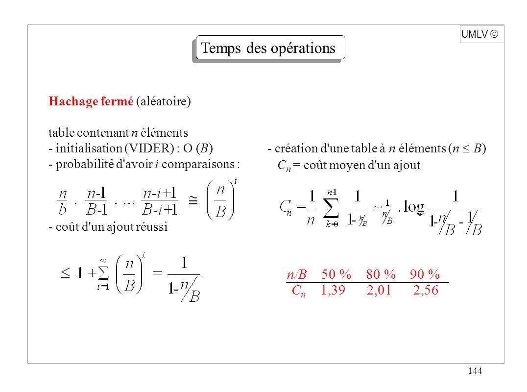 144 Hachage fermé (aléatoire) table contenant n éléments - initialisation (VIDER) : O (B) - probabilité d'avoir i comparaisons : - coût d'un ajout réu