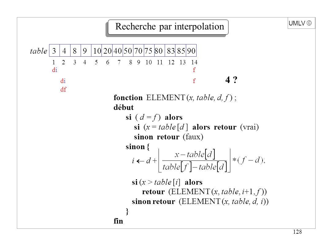 129 Idée : Établir une relation entre un élément et ladresse à laquelle il est rangé en mémoire Théorème : Si les éléments de table [1 … n] et x sont choisis uniformément dans un intervalle [a,b], le temps moyen dexécution de la recherche par interpolation est O (log log n) UMLV