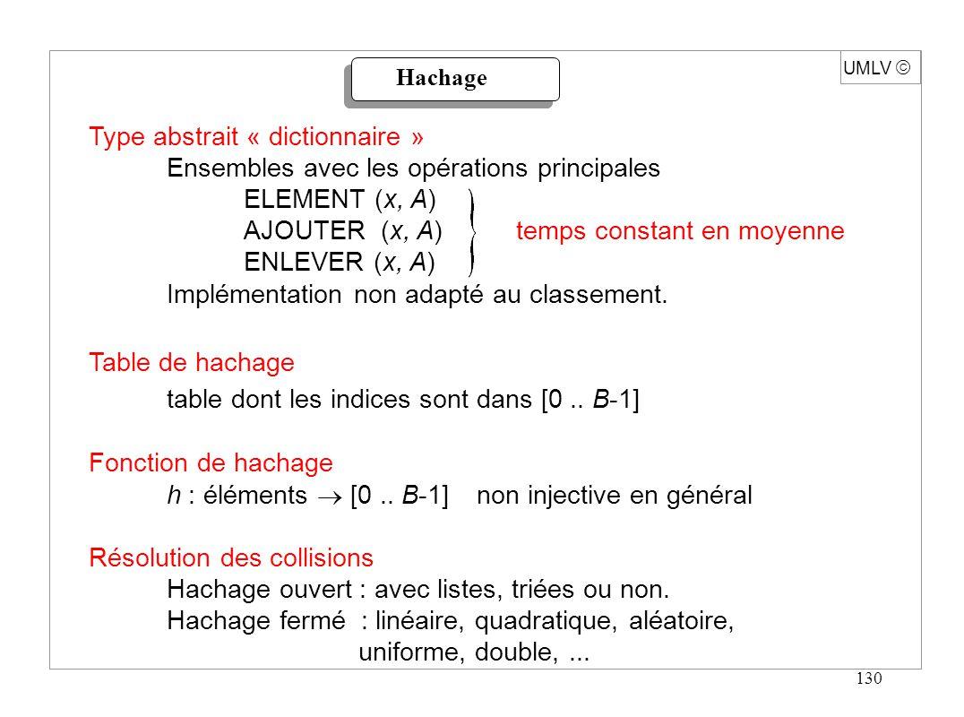 141 UMLV Hachage quadratique Re-hachage : h i (x) = (h (x) + i ²) mod B fonction POSITION (x élément, A dictionnaire) : indice ; début hi h (x) ; inc 1 ; tantque (inc < B) et (A [hi] {x, vide, .