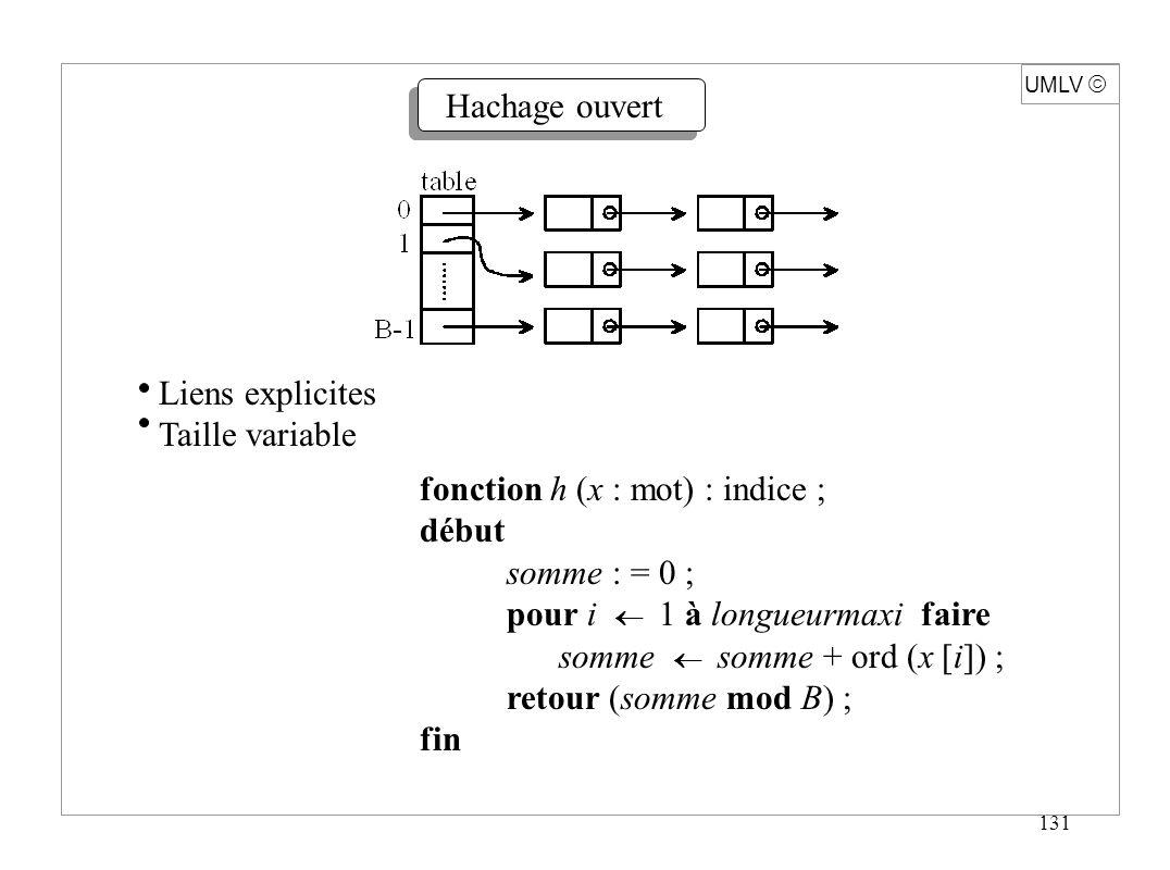 132 UMLV int hash (char * s) { char * p ; unsigned h = 0, g ; for (p = s ; * p ; p++) { h = (h<< 4) + (* p) ; if (g = h & 0xf0000000) { h = h ^ (g >> 24) ; h = h ^ g ; } return (h % PRIME) ; } Voir Aho, Sethi, Ullman, Compilers, Addison-Wesley, 1986