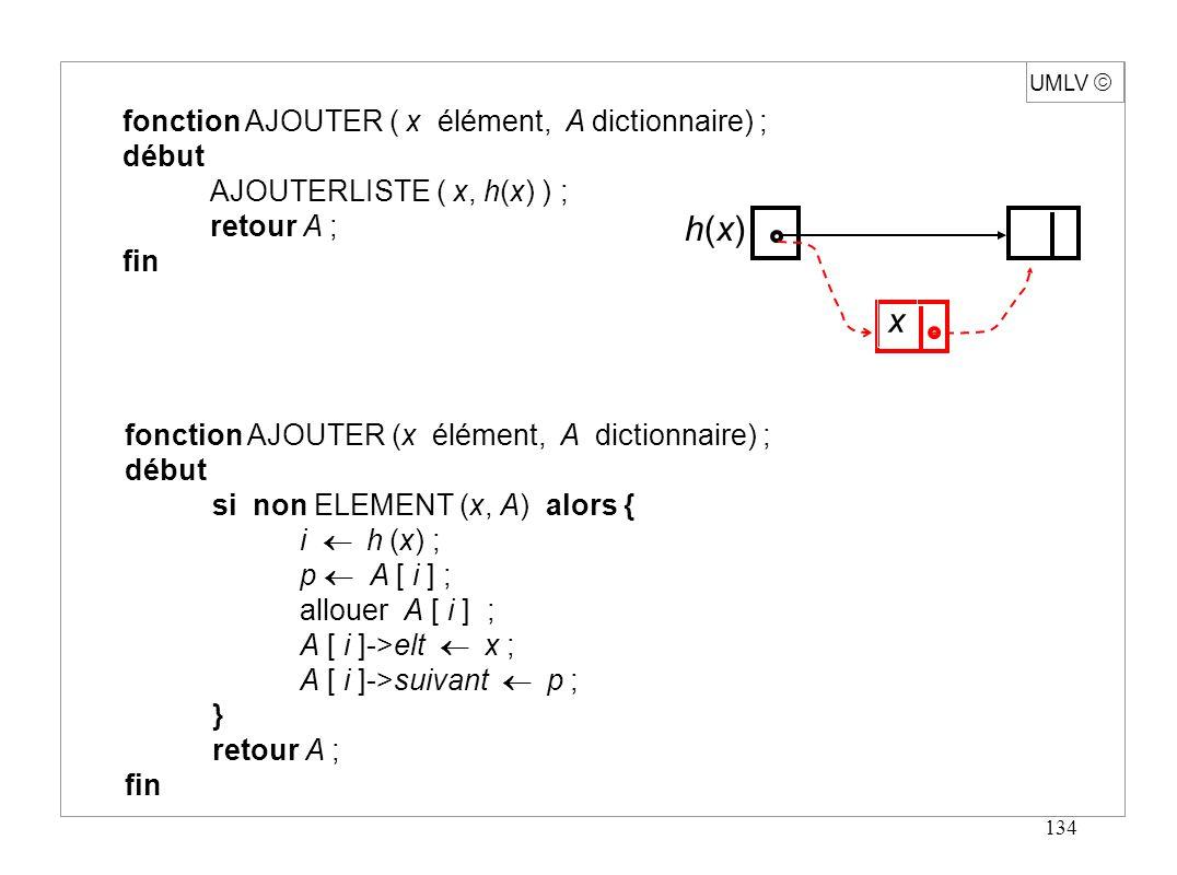 145 F tableau associatif : nombre fini d indices de type quelconque F fonction de domaine fini F représentable par l ensemble E = { (x, F [x]) / x domaine de F } Opérations - INIT (F) rendre F [x] non défini pour tout x - DEFINIR (F, x, y) poser F [x] = y - CALCULER (F, x) = ysi F [x] = y nulsinon Implémentation - représenter E par hachage sur le domaine de F UMLV Tableau associatif
