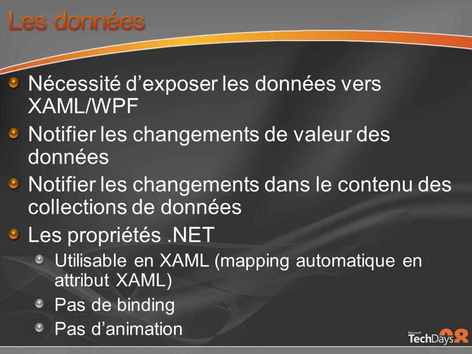 Nécessité dexposer les données vers XAML/WPF Notifier les changements de valeur des données Notifier les changements dans le contenu des collections de données Les propriétés.NET Utilisable en XAML (mapping automatique en attribut XAML) Pas de binding Pas danimation