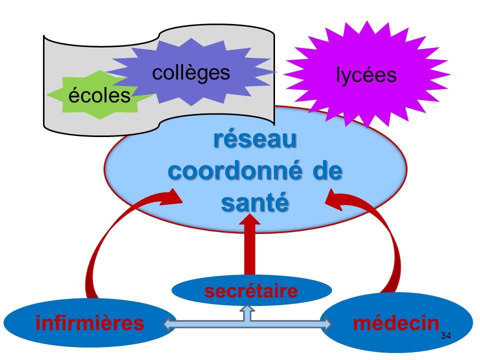 réseau coordonné de santé lycées médecin infirmières secrétaire écoles collèges 34