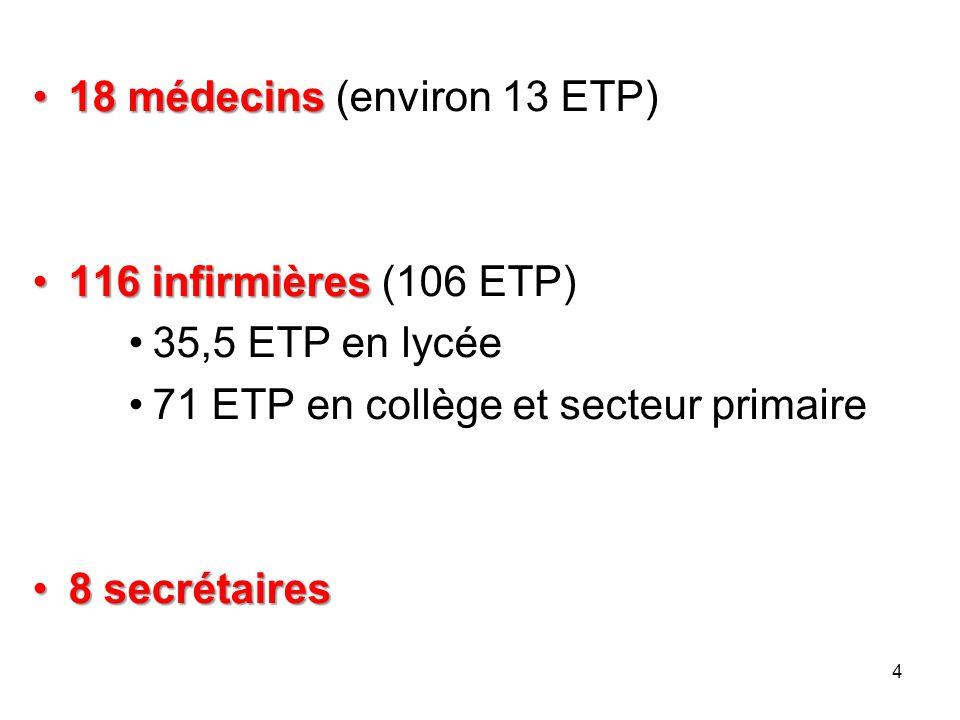 18 médecins18 médecins (environ 13 ETP) 116 infirmières116 infirmières (106 ETP) 35,5 ETP en lycée 71 ETP en collège et secteur primaire 8 secrétaires