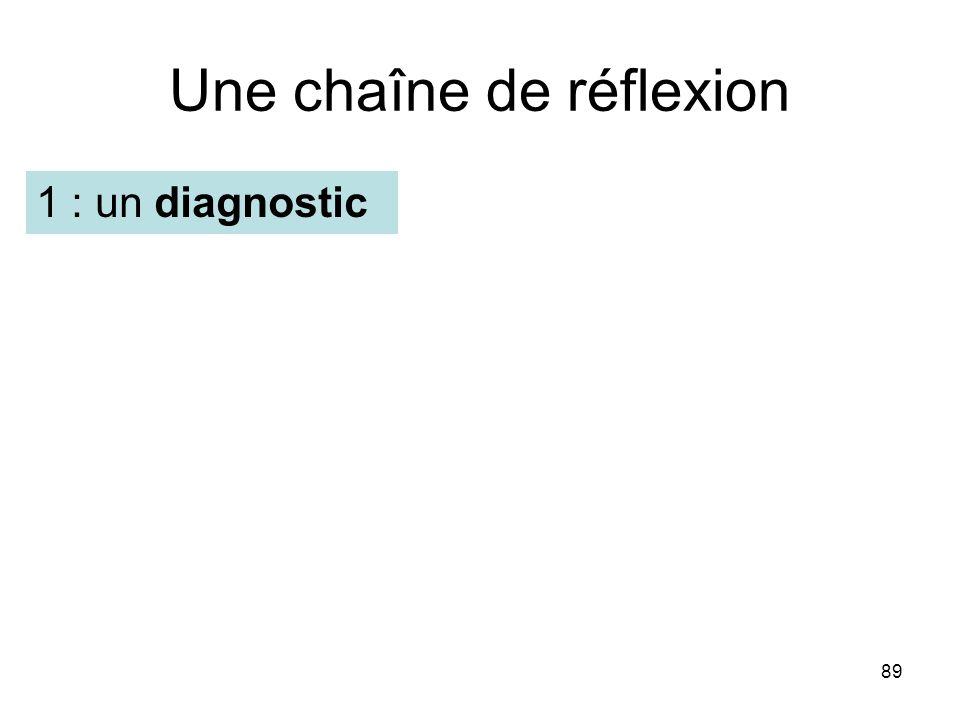 89 Une chaîne de réflexion 1 : un diagnostic