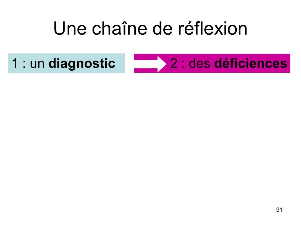 91 Une chaîne de réflexion 2 : des déficiences1 : un diagnostic