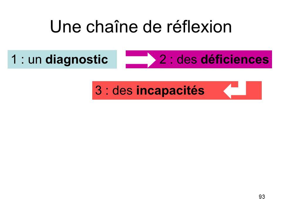 93 Une chaîne de réflexion 2 : des déficiences 3 : des incapacités 1 : un diagnostic
