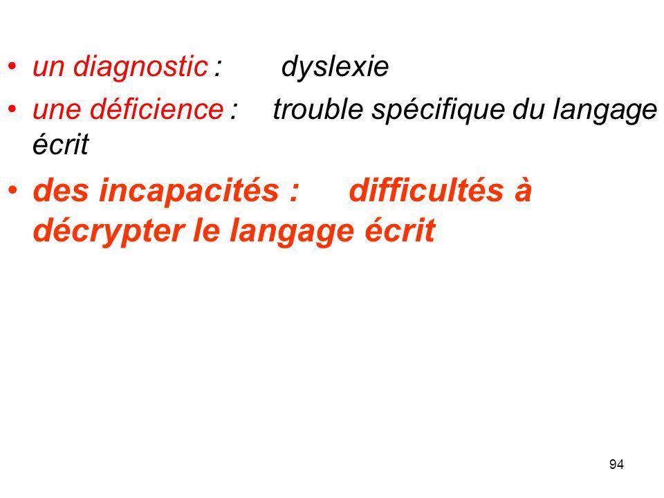 94 un diagnostic : dyslexie une déficience : trouble spécifique du langage écrit des incapacités : difficultés à décrypter le langage écrit