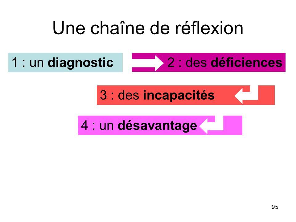 95 Une chaîne de réflexion 2 : des déficiences 3 : des incapacités 4 : un désavantage 1 : un diagnostic