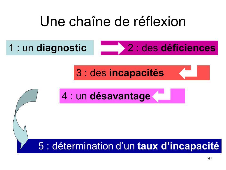 97 Une chaîne de réflexion 2 : des déficiences 3 : des incapacités 4 : un désavantage 5 : détermination dun taux dincapacité 1 : un diagnostic