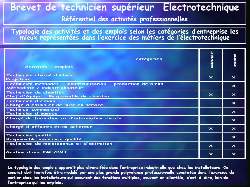 Typologie des activités et des emplois selon les catégories dentreprise les mieux représentées dans lexercice des métiers de lélectrotechnique La typo