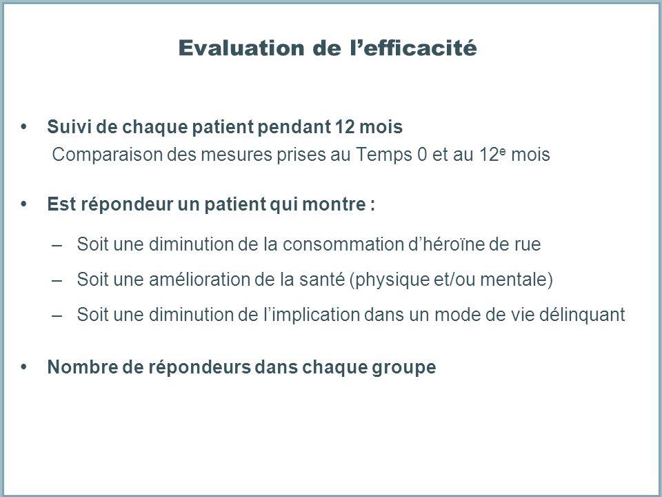 Evaluation de lefficacité Suivi de chaque patient pendant 12 mois Comparaison des mesures prises au Temps 0 et au 12 e mois Est répondeur un patient q
