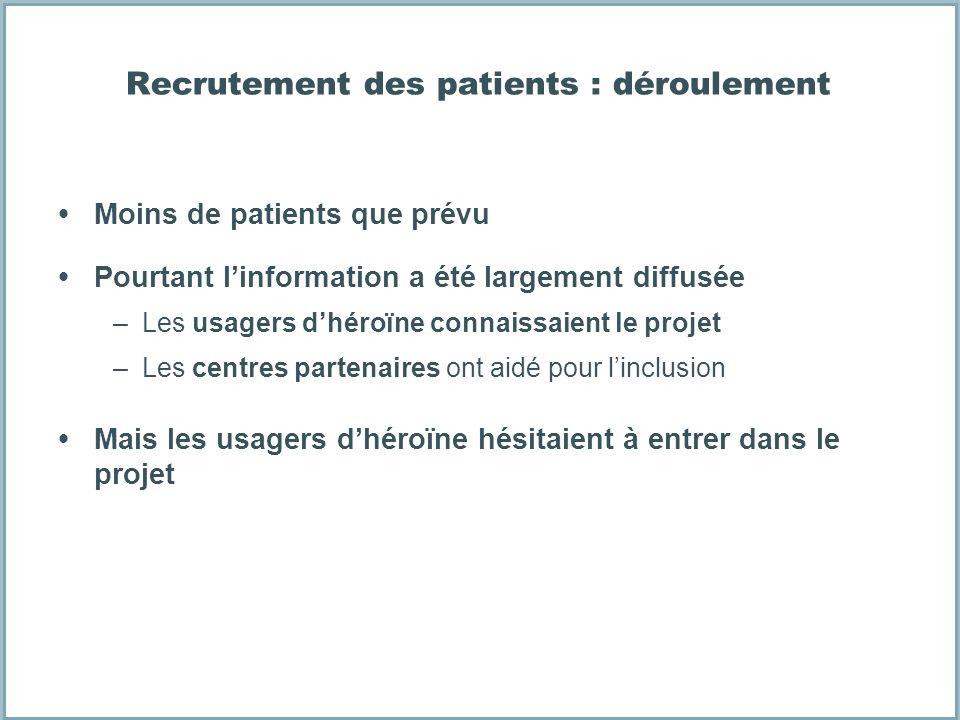 Recrutement des patients : déroulement Moins de patients que prévu Pourtant linformation a été largement diffusée –Les usagers dhéroïne connaissaient