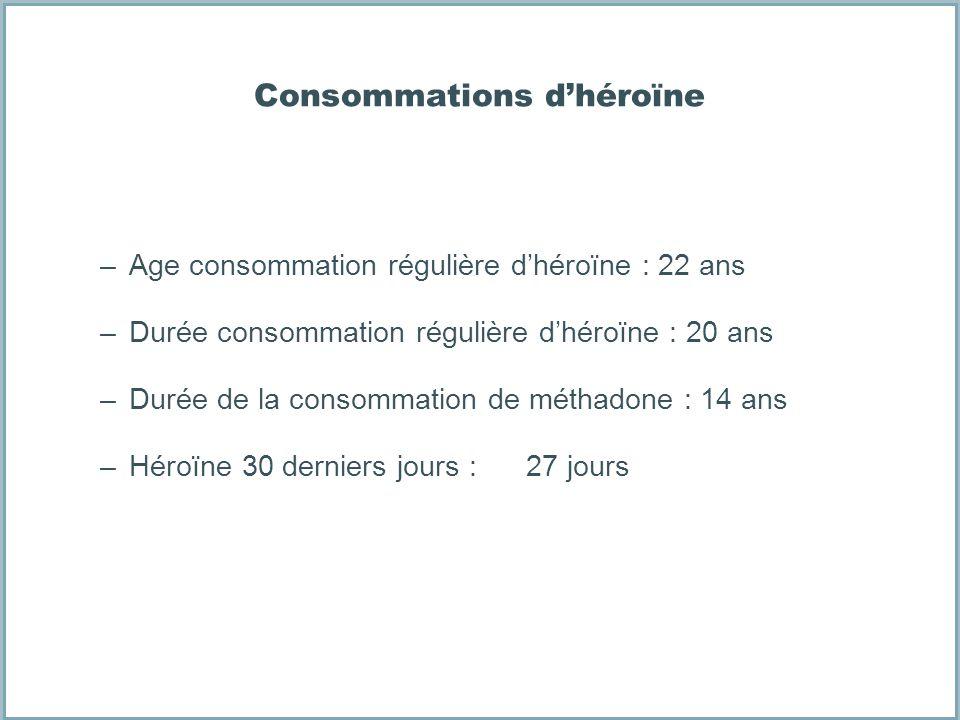 Consommations dhéroïne –Age consommation régulière dhéroïne : 22 ans –Durée consommation régulière dhéroïne : 20 ans –Durée de la consommation de méth