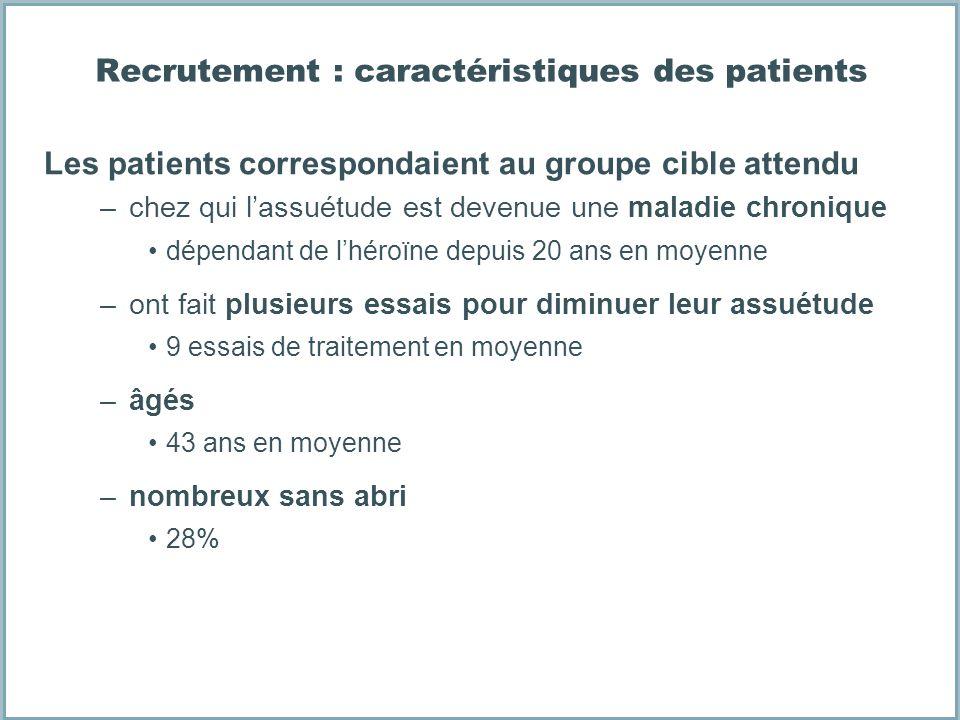 Recrutement : caractéristiques des patients Les patients correspondaient au groupe cible attendu –chez qui lassuétude est devenue une maladie chroniqu