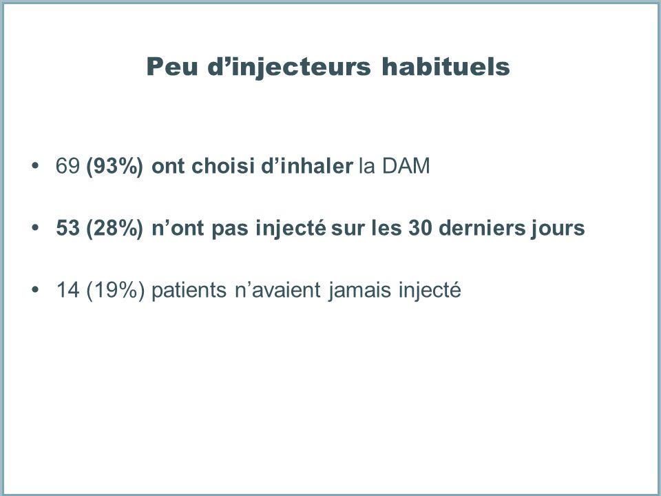 Peu dinjecteurs habituels 69 (93%) ont choisi dinhaler la DAM 53 (28%) nont pas injecté sur les 30 derniers jours 14 (19%) patients navaient jamais in