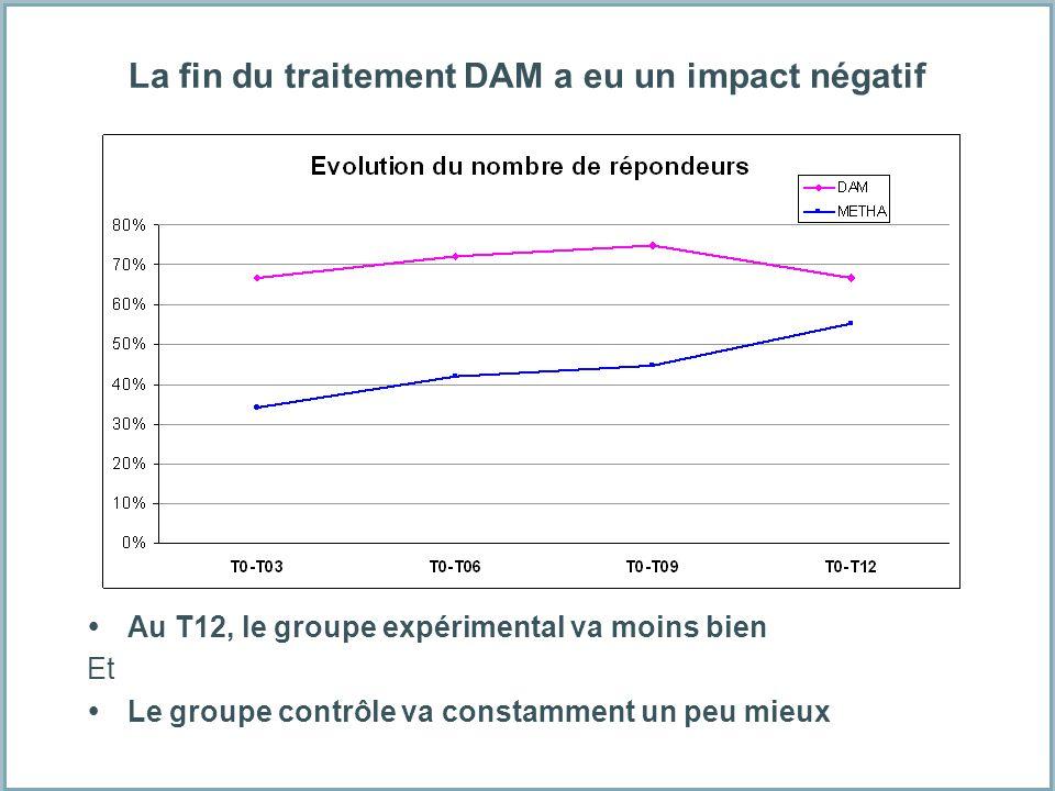 La fin du traitement DAM a eu un impact négatif Au T12, le groupe expérimental va moins bien Et Le groupe contrôle va constamment un peu mieux