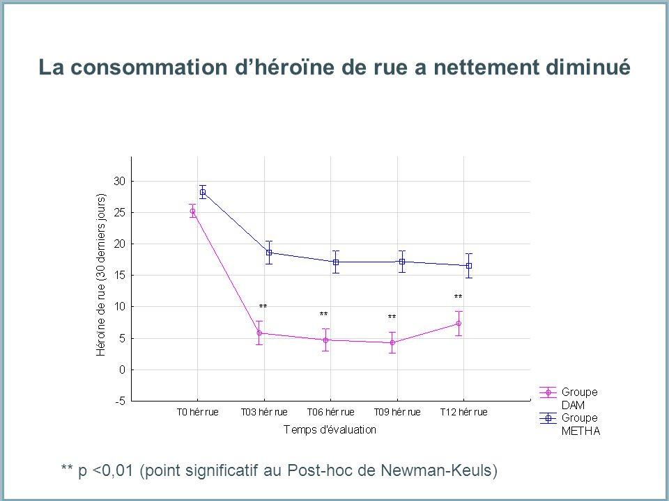 ** p <0,01 (point significatif au Post-hoc de Newman-Keuls) La consommation dhéroïne de rue a nettement diminué ** p <0,01 (point significatif au Post