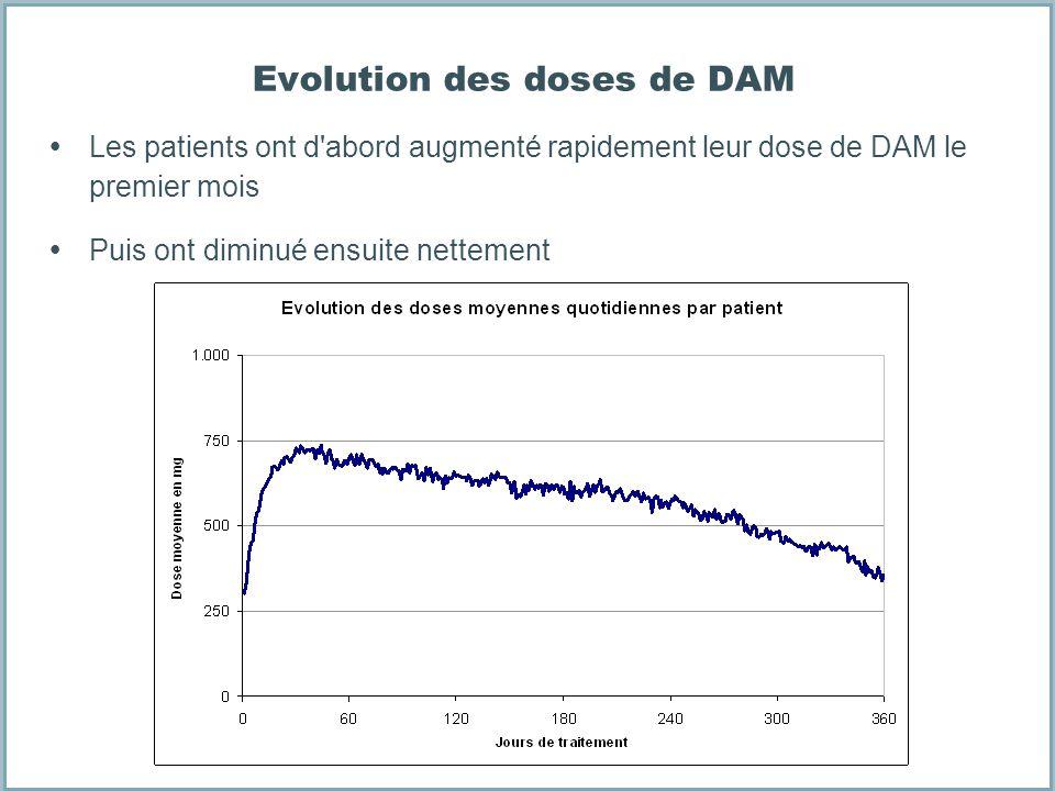 Evolution des doses de DAM Les patients ont d'abord augmenté rapidement leur dose de DAM le premier mois Puis ont diminué ensuite nettement