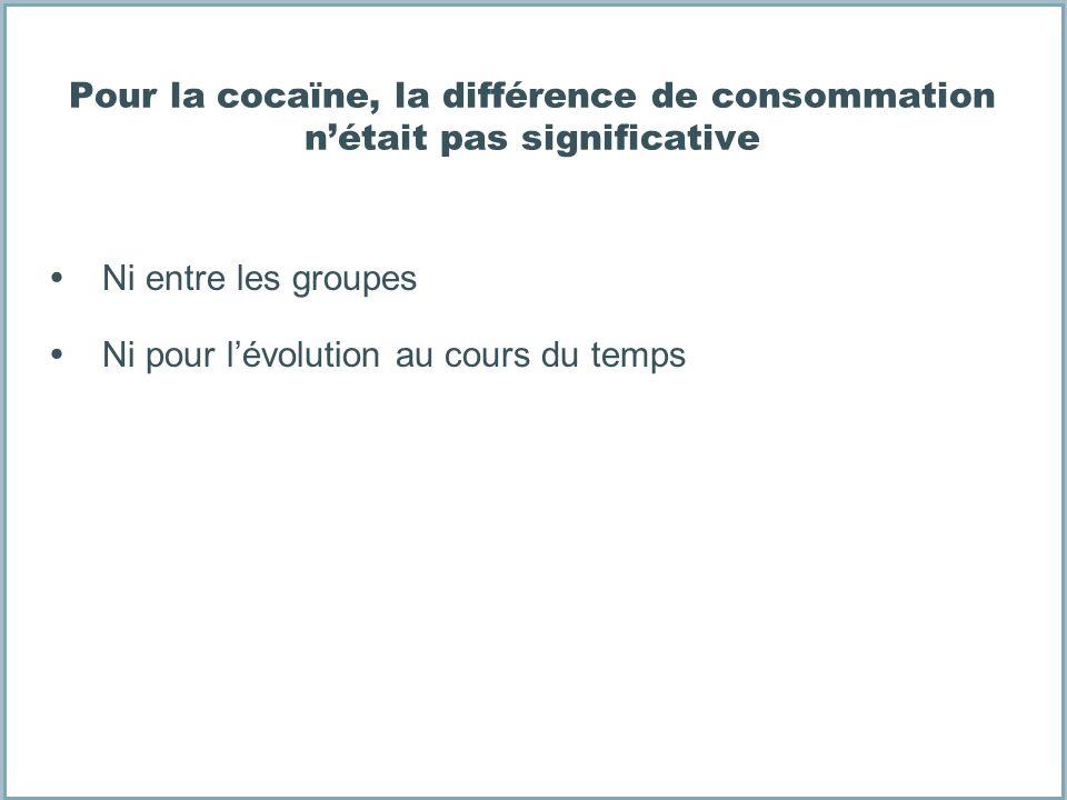 Pour la cocaïne, la différence de consommation nétait pas significative Ni entre les groupes Ni pour lévolution au cours du temps