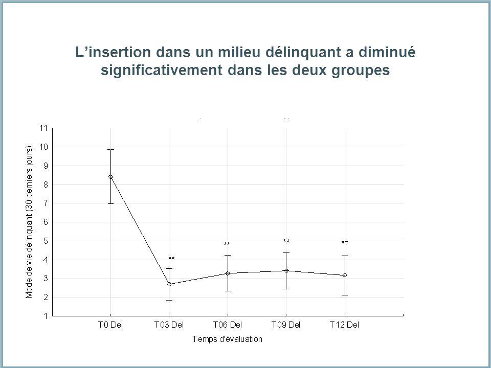 Linsertion dans un milieu délinquant a diminué significativement dans les deux groupes