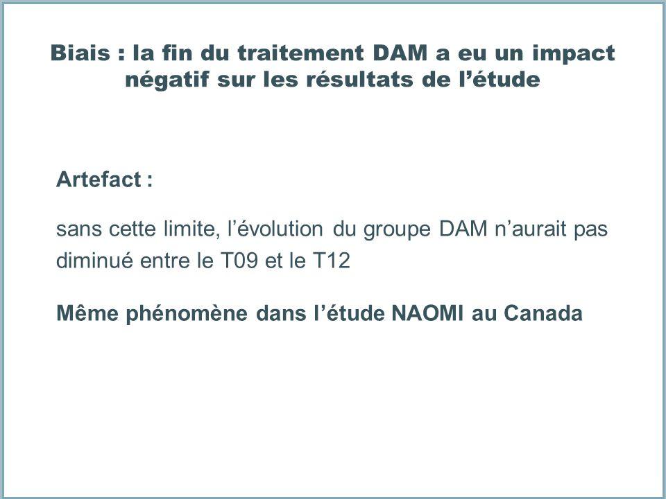Artefact : sans cette limite, lévolution du groupe DAM naurait pas diminué entre le T09 et le T12 Même phénomène dans létude NAOMI au Canada Biais : l