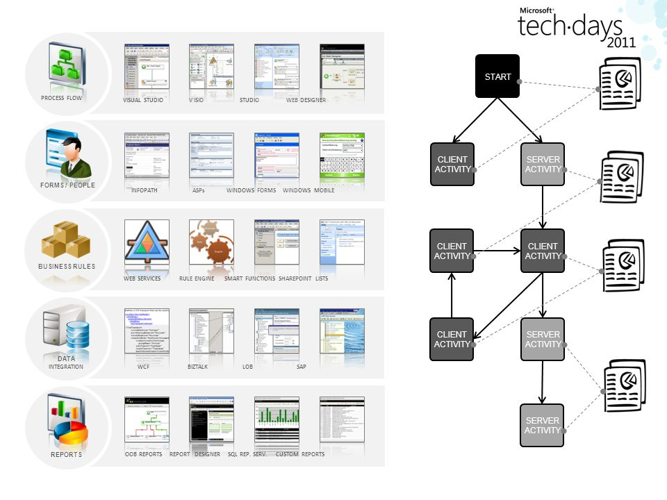 FORMS / PEOPLE PROCESS FLOW BUSINESS RULES START CLIENT ACTIVITY SERVER ACTIVITY CLIENT ACTIVITY SERVER ACTIVITY CLIENT ACTIVITY SERVER ACTIVITY CLIENT ACTIVITY VISUAL STUDIO V ISIO STUDIO WEB DESIGNER WEB SERVICES RULE ENGINE SMART FUNCTIONS SHAREPOINT LISTS INFOPATH ASPs WINDOWS FORMS WINDOWS MOBILE REPORTS OOB REPORTS REPORT DESIGNER SQL REP.