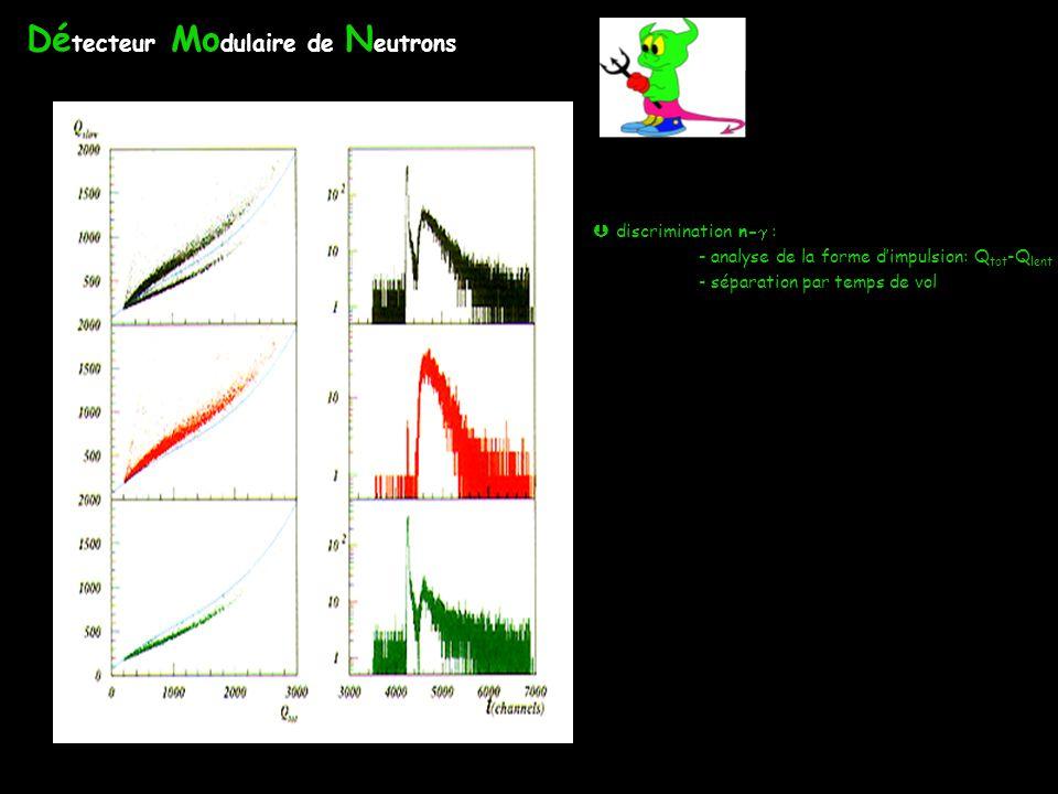 Dé tecteur Mo dulaire de N eutrons 100 cellules: scintillateurs liquides NE213 L=20cm, =16 cm discrimination n- : - analyse de la forme dimpulsion: Q tot -Q lent - séparation par temps de vol E t ( t~1.2 ns), position des scintillateurs cross-talk < 1% très grande efficacité intrinsèque détecteur modulaire SYREP: système de réjection des protons 45 scintillateurs minces (3 mm) n < 0.5% - électronique: standard VXI - système dacquisition indépendant discrimination n- : - analyse de la forme dimpulsion: Q tot -Q lent - séparation par temps de vol