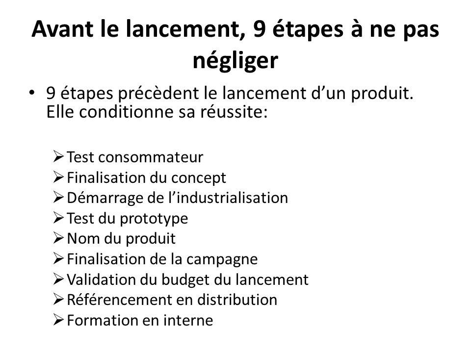 Avant le lancement, 9 étapes à ne pas négliger 9 étapes précèdent le lancement dun produit. Elle conditionne sa réussite: Test consommateur Finalisati