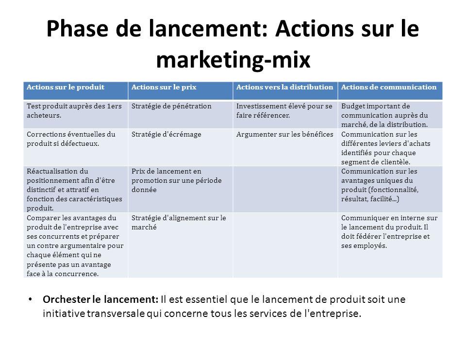 Phase de lancement: Actions sur le marketing-mix Actions sur le produitActions sur le prixActions vers la distributionActions de communication Test pr