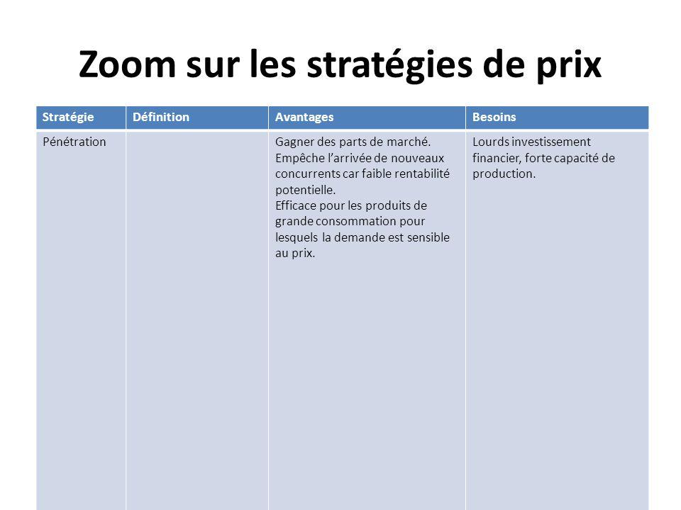 Zoom sur les stratégies de prix StratégieDéfinitionAvantagesBesoins PénétrationGagner des parts de marché. Empêche larrivée de nouveaux concurrents ca