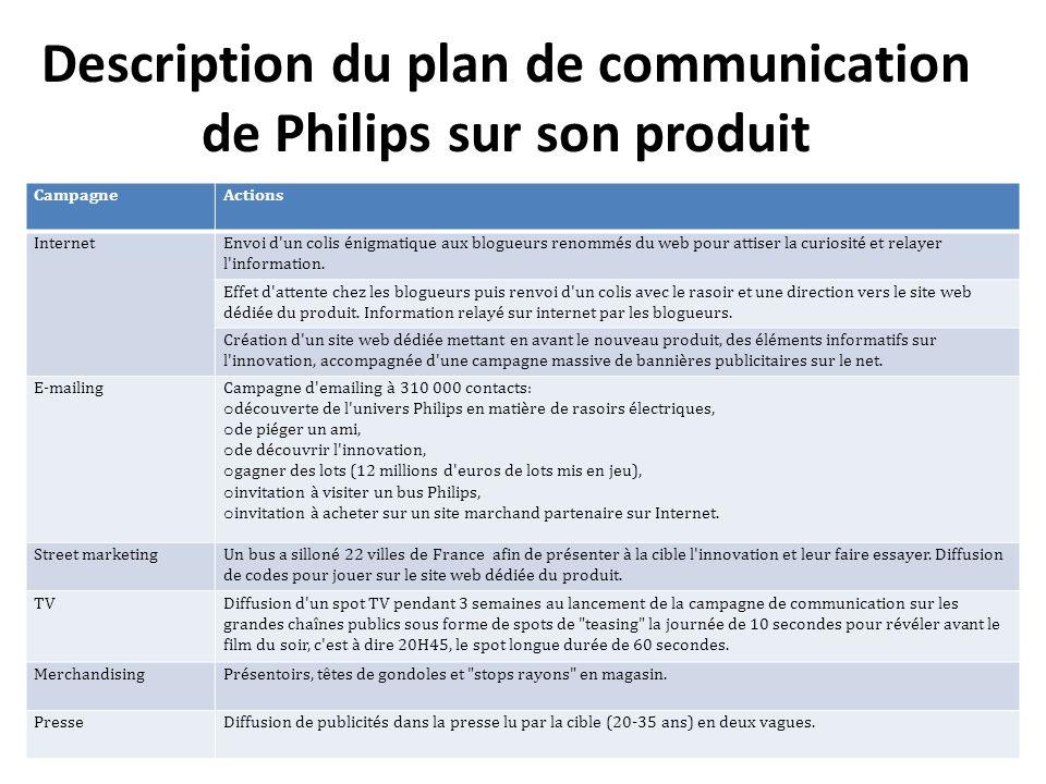 Description du plan de communication de Philips sur son produit CampagneActions InternetEnvoi d'un colis énigmatique aux blogueurs renommés du web pou