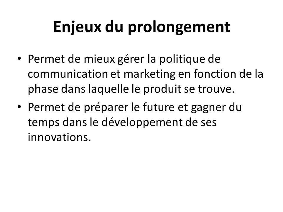 Enjeux du prolongement Permet de mieux gérer la politique de communication et marketing en fonction de la phase dans laquelle le produit se trouve. Pe