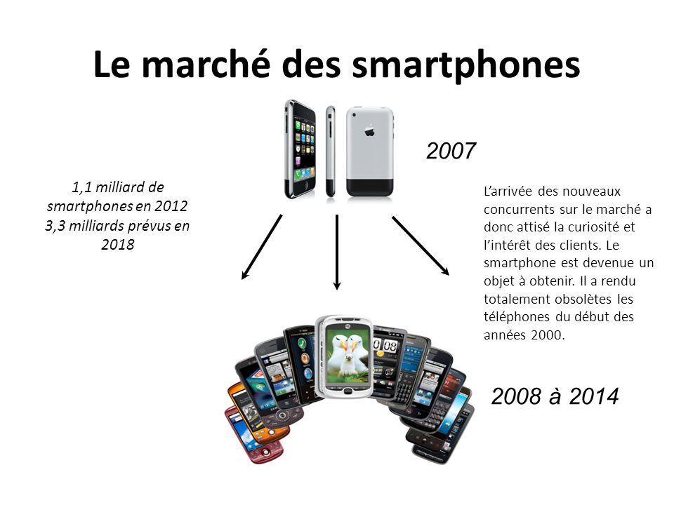 Le marché des smartphones 2007 2008 à 2014 1,1 milliard de smartphones en 2012 3,3 milliards prévus en 2018 Larrivée des nouveaux concurrents sur le m