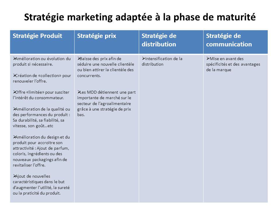 Stratégie marketing adaptée à la phase de maturité Amélioration ou évolution du produit si nécessaire. Création de « collection » pour renouveler loff