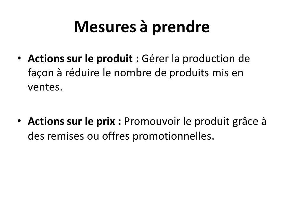 Mesures à prendre Actions sur le produit : Gérer la production de façon à réduire le nombre de produits mis en ventes. Actions sur le prix : Promouvoi